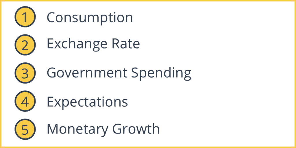 Five Causes of Demand Pull Inflation