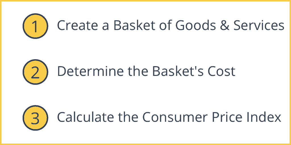 How to Calculate the Consumer Price Index (CPI)