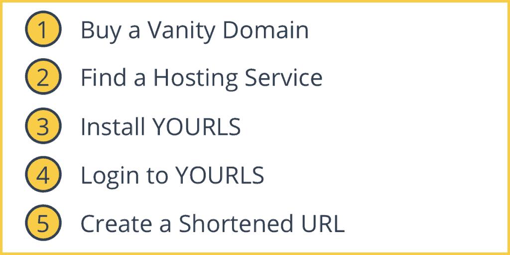 How to Get a Vanity URL