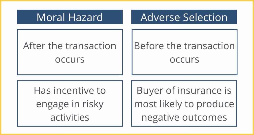 Moral Hazard vs. Adverse Selection