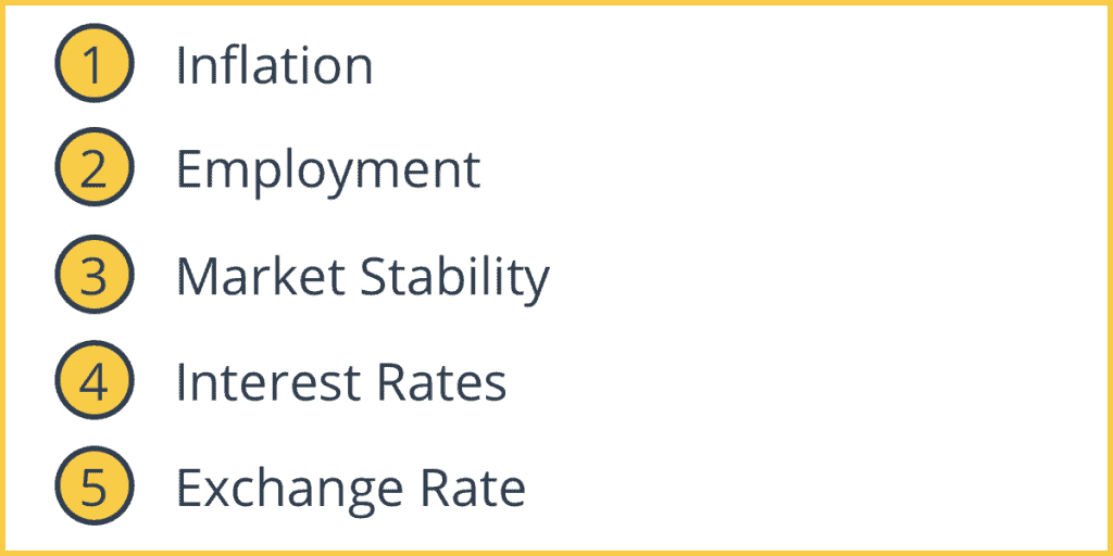 Objectives of Central Banks