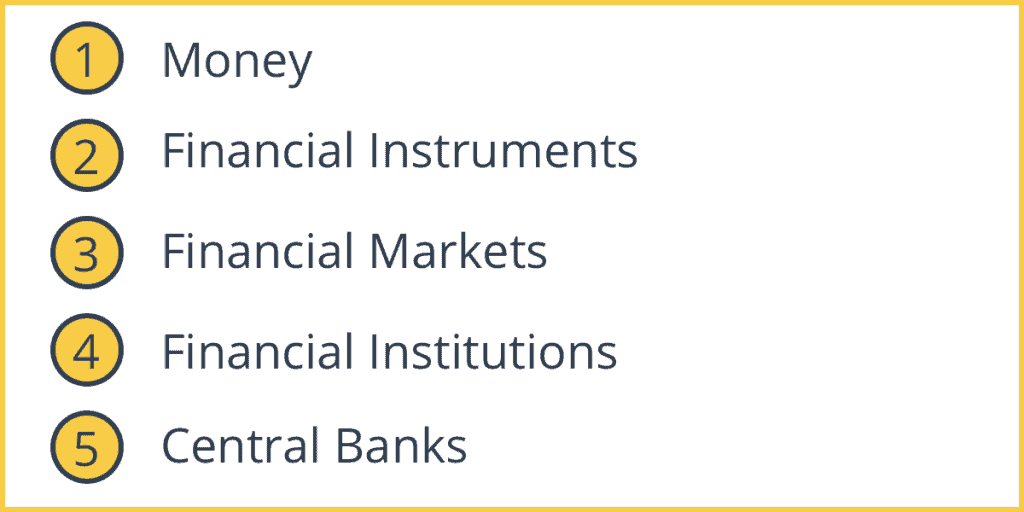 The Five Parts to the Financial System