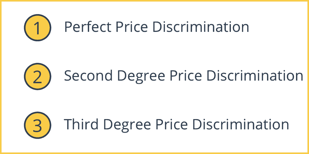 Types of Price Discrimination