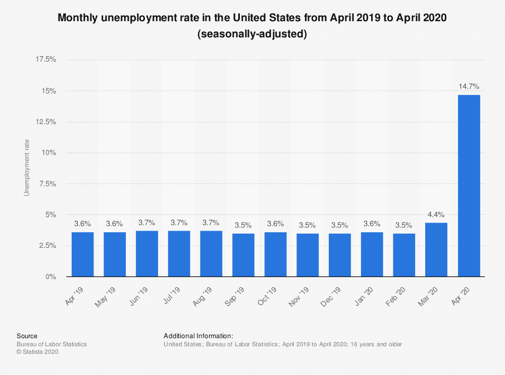 Monthly unemployment rate in the United States from April 2019 to April 2020