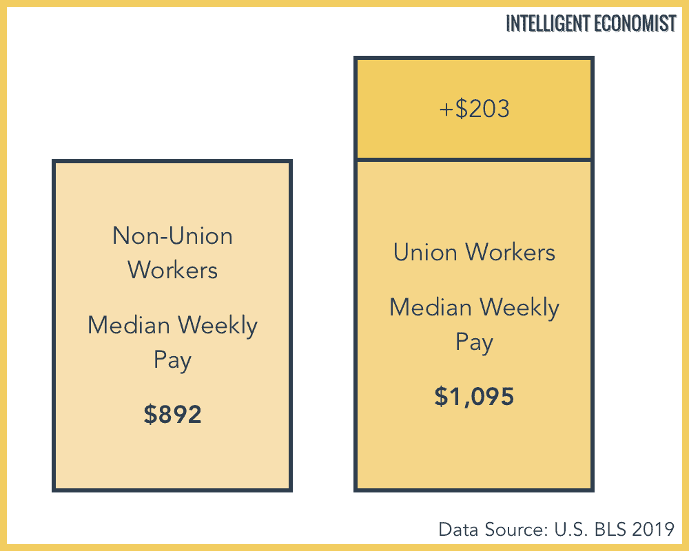 union worker pay vs non union worker pay