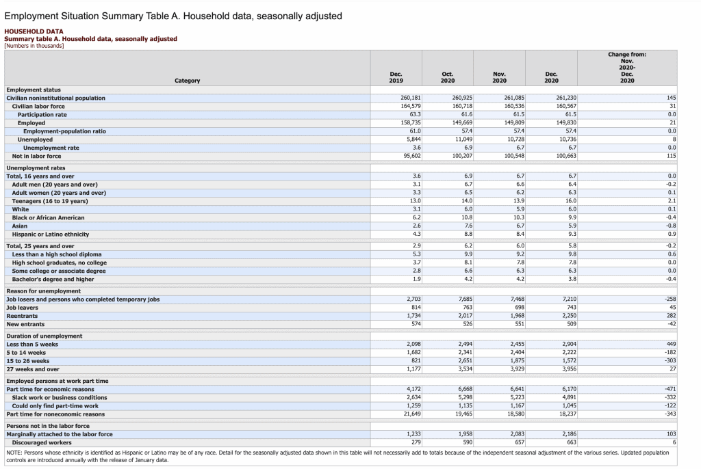 Employment Situation Summary Table A (Updated Jan 8, 2021)