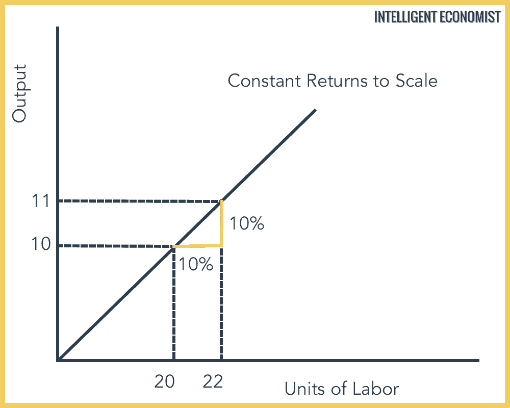 constant returns to scale graph